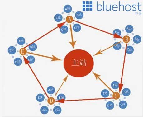香港虚拟主机适合建立站群吗