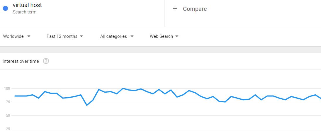 关键词的趋势数值