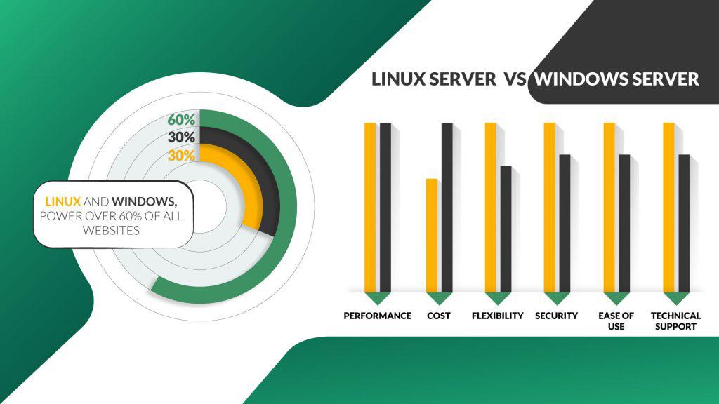 VPS云主机:Linux主机与Windows主机之间的区别