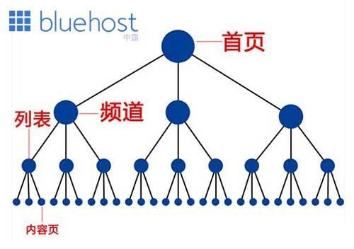 网站SEO优化如何建设权重传递体系