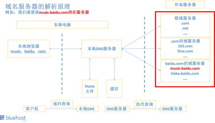 域名服务器的解析原理