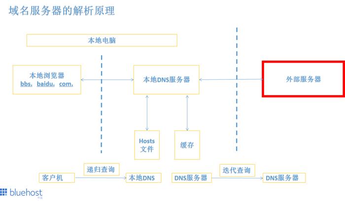 DNS解析完整流程