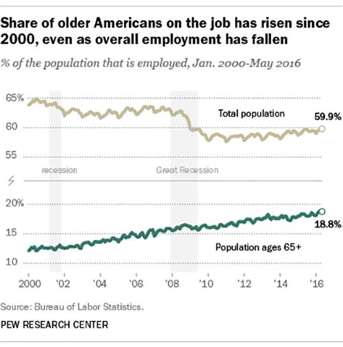 为什么过了退休年龄还在工作?