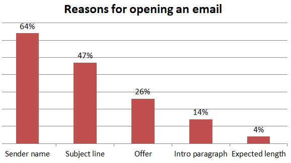 如何为新小型企业建立电子邮件持续广告