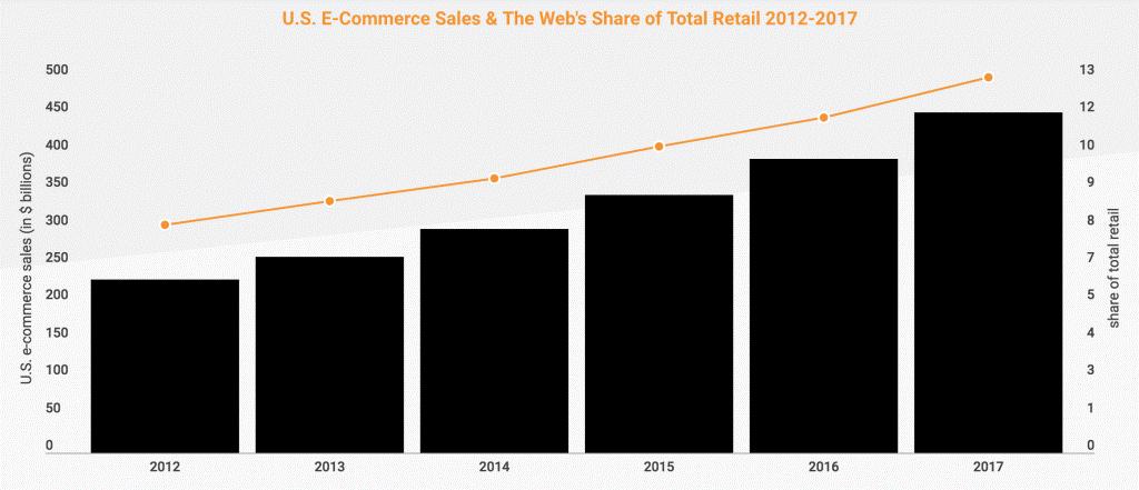 企业为什么会选择网上销售产品